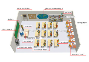 Layout of classroom