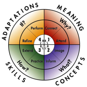 4MAT areas - Adaptations, Meaning, Concepts, Skills