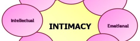 "Intimacy map - The word ""intimacy"" surrounded by different types of intimacies"