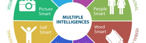 Pie chart of multiple intelligences