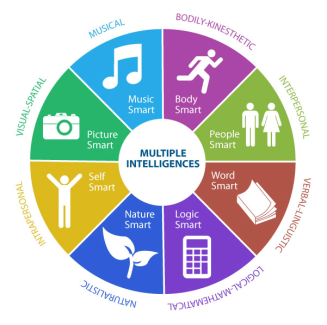 Image result for students using multiple intelligences